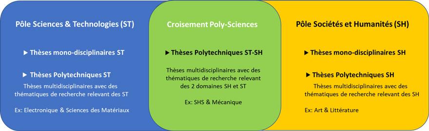 Schéma de la structuration des 2 pôles scientifiques de l'ED PHF